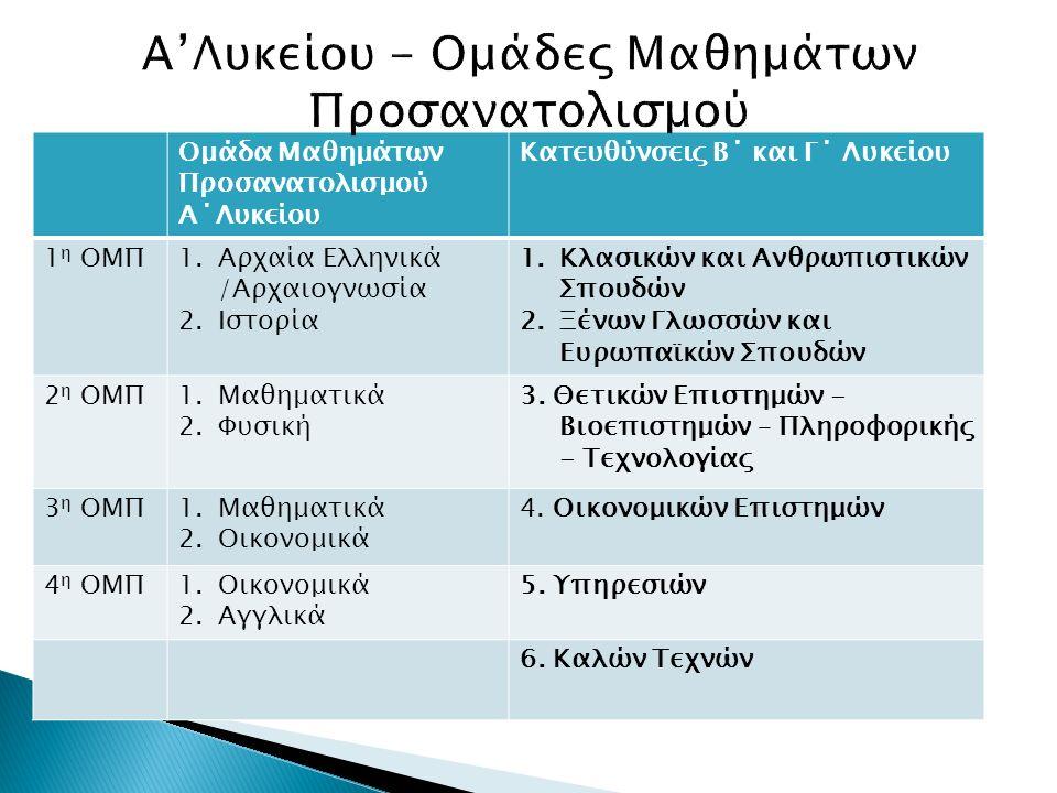Ομάδα Μαθημάτων Προσανατολισμού Α΄Λυκείου Κατευθύνσεις Β΄ και Γ΄ Λυκείου 1 η ΟΜΠ1.Αρχαία Ελληνικά /Αρχαιογνωσία 2.Ιστορία 1.Κλασικών και Ανθρωπιστικών Σπουδών 2.Ξένων Γλωσσών και Ευρωπαϊκών Σπουδών 2 η ΟΜΠ1.Μαθηματικά 2.Φυσική 3.