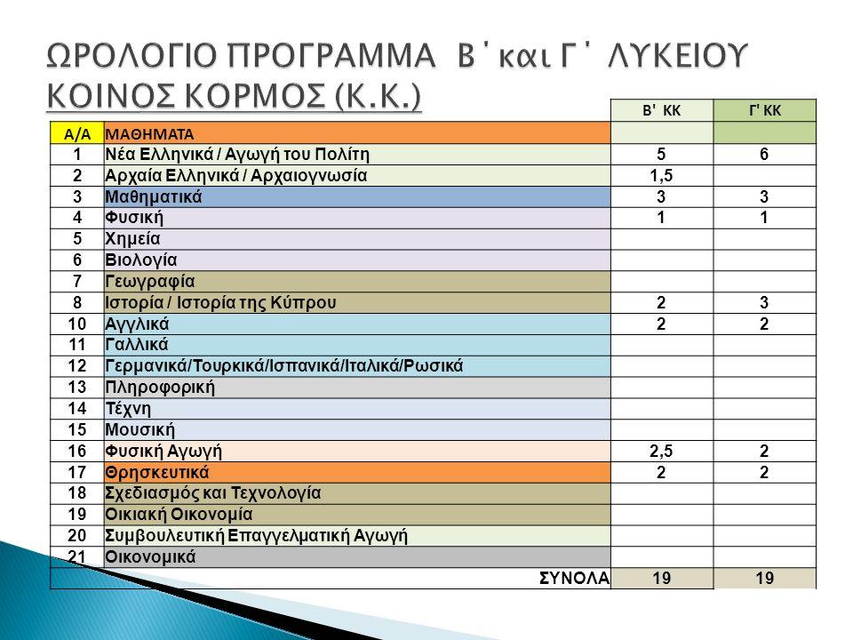 Β ΚΚΓ ΚΚ Α/ΑΜΑΘΗΜΑΤΑ 1Νέα Ελληνικά / Αγωγή του Πολίτη56 2Αρχαία Ελληνικά / Αρχαιογνωσία1,5 3Μαθηματικά33 4Φυσική11 5Χημεία 6Βιολογία 7Γεωγραφία 8Ιστορία / Ιστορία της Κύπρου23 10Αγγλικά22 11Γαλλικά 12Γερμανικά/Τουρκικά/Ισπανικά/Ιταλικά/Ρωσικά 13Πληροφορική 14Τέχνη 15Μουσική 16Φυσική Αγωγή2,52 17Θρησκευτικά22 18Σχεδιασμός και Τεχνολογία 19Οικιακή Οικονομία 20Συμβουλευτική Επαγγελματική Αγωγή 21Οικονομικά ΣΥΝΟΛΑ19