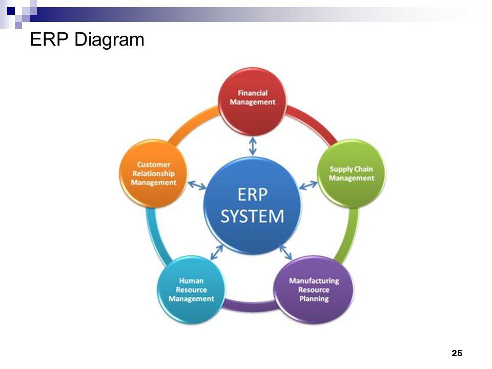 25 ERP Diagram