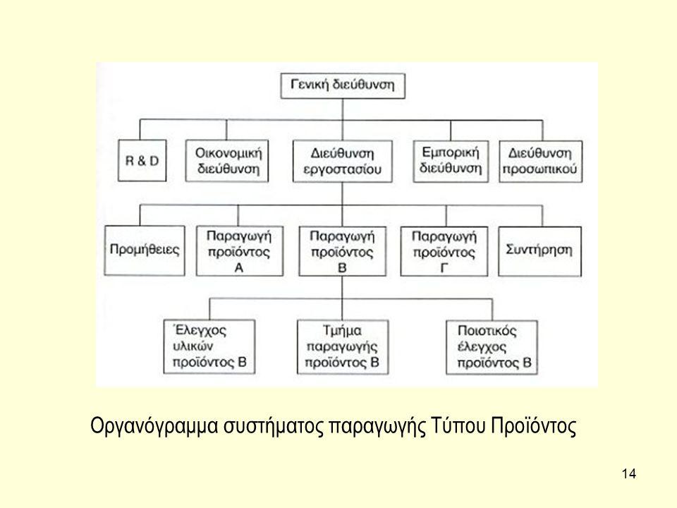 14 Οργανόγραμμα συστήματος παραγωγής Τύπου Προϊόντος