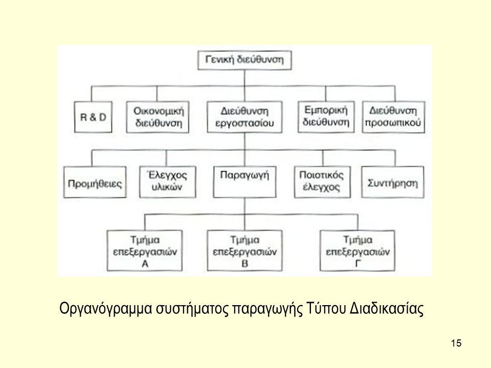 15 Οργανόγραμμα συστήματος παραγωγής Τύπου Διαδικασίας