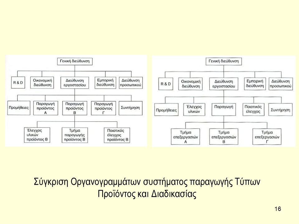 16 Σύγκριση Οργανογραμμάτων συστήματος παραγωγής Τύπων Προϊόντος και Διαδικασίας