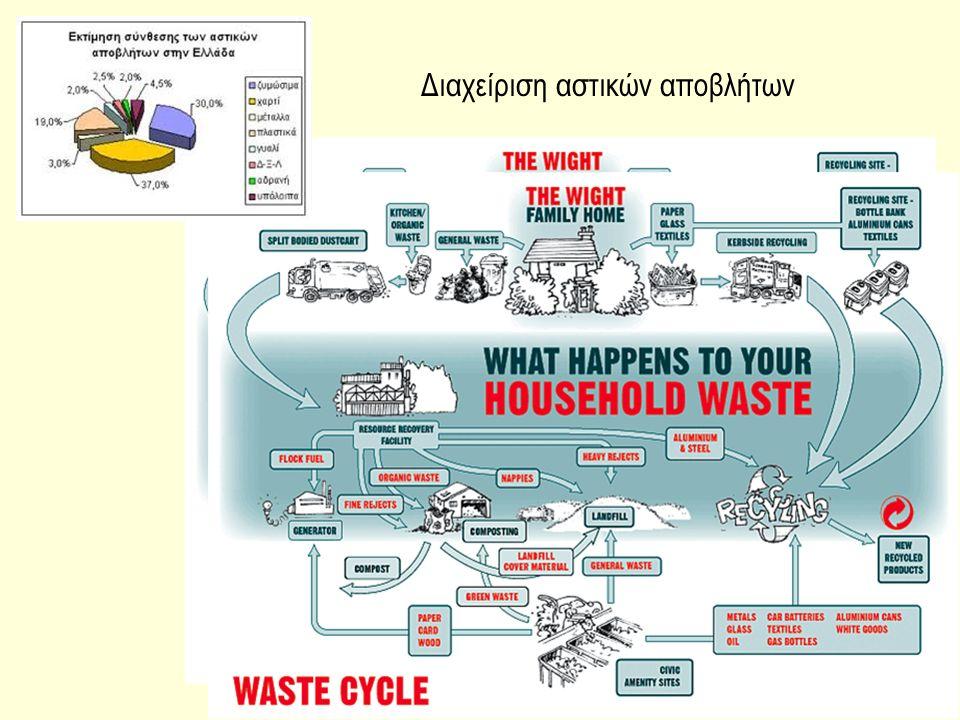 30 Διαχείριση αστικών αποβλήτων