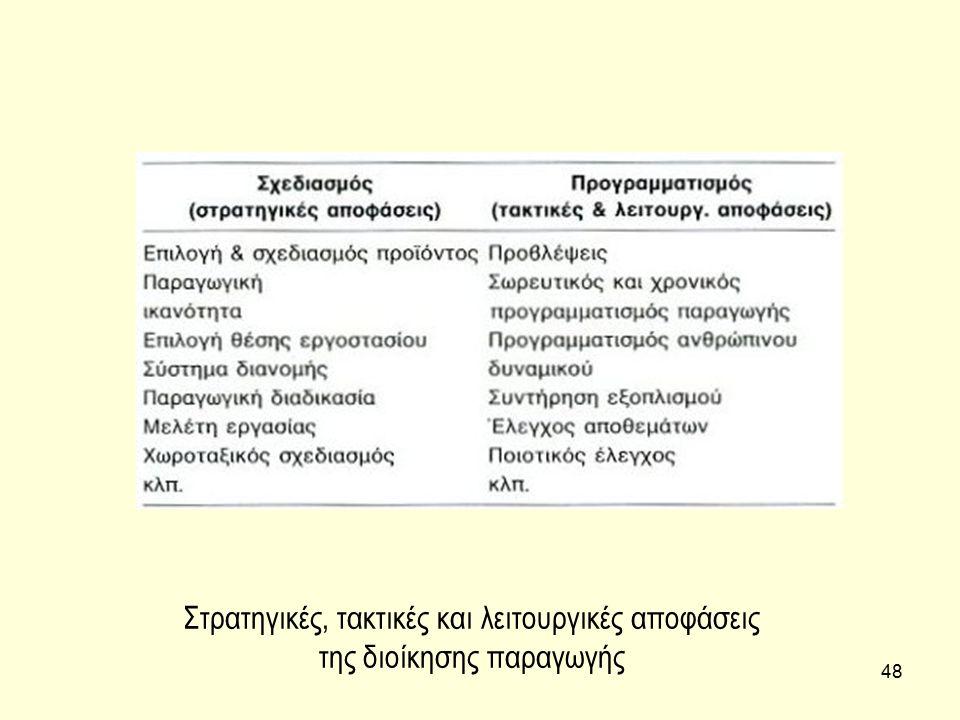 48 Στρατηγικές, τακτικές και λειτουργικές αποφάσεις της διοίκησης παραγωγής