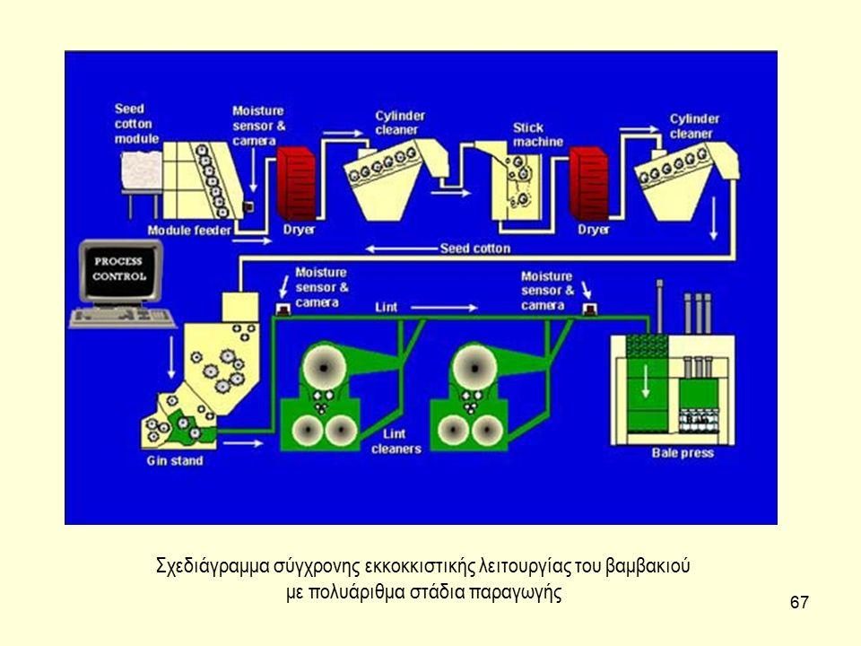 67 Σχεδιάγραμμα σύγχρονης εκκοκκιστικής λειτουργίας του βαμβακιού με πολυάριθμα στάδια παραγωγής