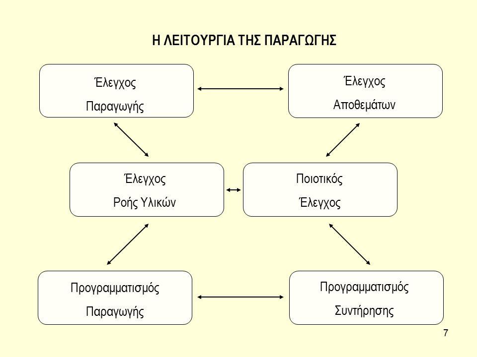 18 ΕΙΚΟΝΙΚΑ είναι τα μοντέλα που διατηρούν ορισμένες φυσικές ομοιότητες με το σύστημα που αναπαριστούν (συνήθως υπό κλίμακα) και συνήθως χρησιμοποιούνται για τη στατική περιγραφή ενός συστήματος.