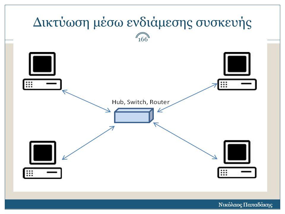 Δικτύωση μέσω ενδιάμεσης συσκευής Νικόλαος Παπαδάκης 166