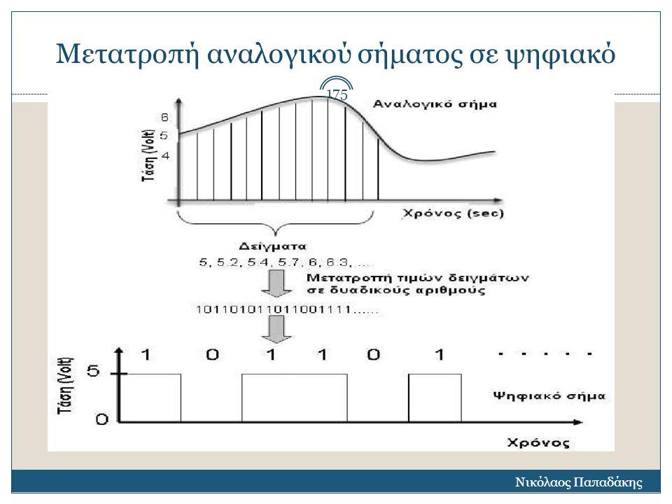 Μετατροπή αναλογικού σήματος σε ψηφιακό Νικόλαος Παπαδάκης 175