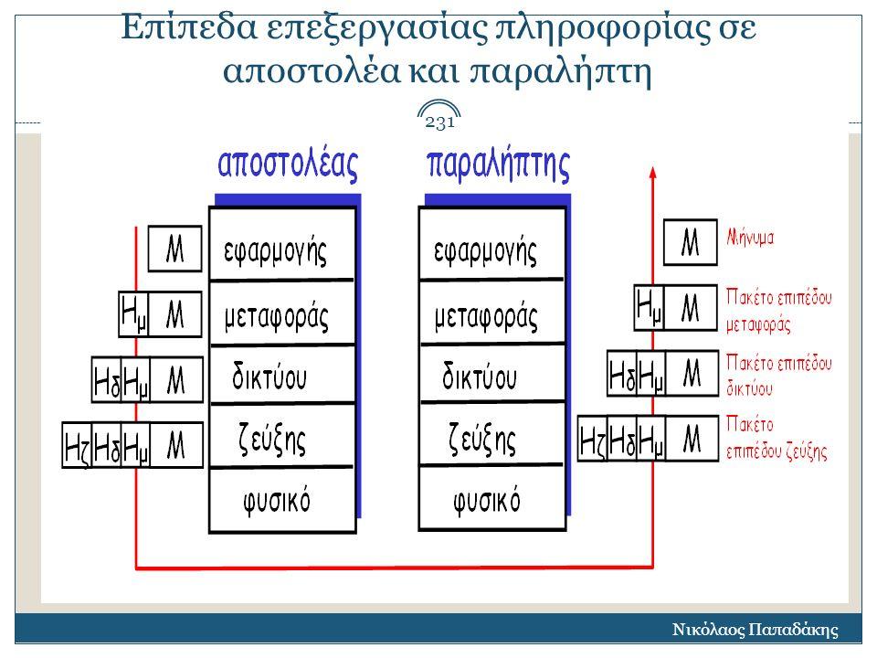 Επίπεδα επεξεργασίας πληροφορίας σε αποστολέα και παραλήπτη Νικόλαος Παπαδάκης 231