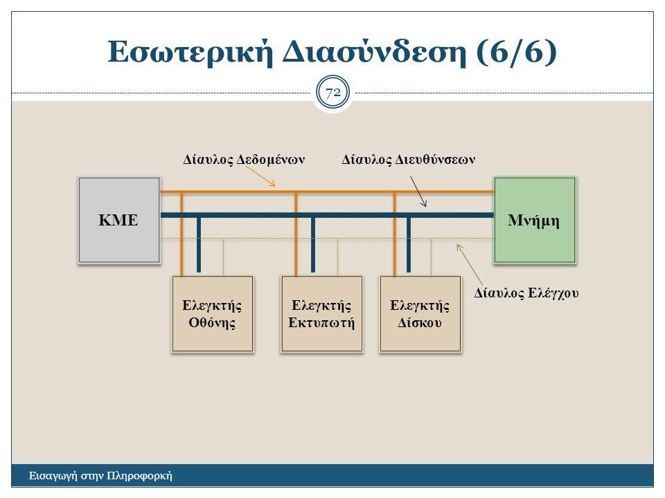 Εσωτερική Διασύνδεση (6/6) Εισαγωγή στην Πληροφορκή 72 ΚΜΕ Μνήμη Ελεγκτής Οθόνης Ελεγκτής Εκτυπωτή Ελεγκτής Δίσκου Δίαυλος ΔεδομένωνΔίαυλος Διευθύνσεω