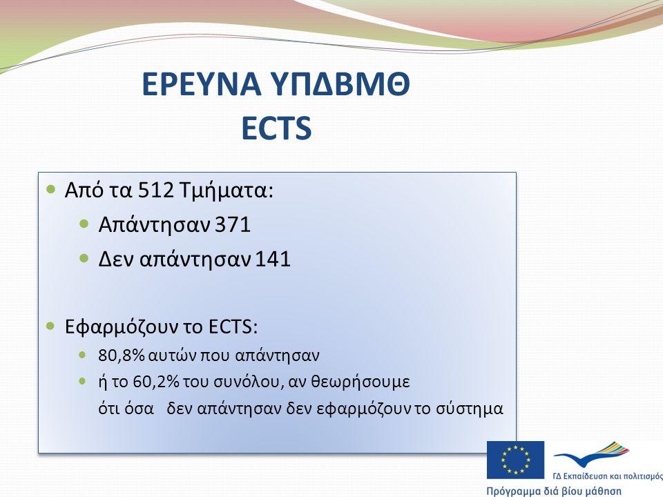 Από τα 512 Τμήματα: Απάντησαν 371 Δεν απάντησαν 141 Εφαρμόζουν το ECTS: 80,8% αυτών που απάντησαν ή το 60,2% του συνόλου, αν θεωρήσουμε ότι όσα δεν απάντησαν δεν εφαρμόζουν το σύστημα Από τα 512 Τμήματα: Απάντησαν 371 Δεν απάντησαν 141 Εφαρμόζουν το ECTS: 80,8% αυτών που απάντησαν ή το 60,2% του συνόλου, αν θεωρήσουμε ότι όσα δεν απάντησαν δεν εφαρμόζουν το σύστημα ΕΡΕΥΝΑ ΥΠΔΒΜΘ ECTS
