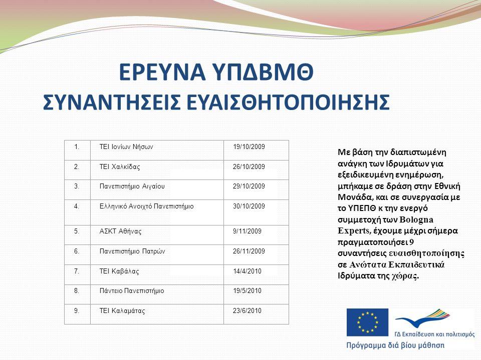 ΕΡΕΥΝΑ ΥΠΔΒΜΘ ΣΥΝΑΝΤΗΣΕΙΣ ΕΥΑΙΣΘΗΤΟΠΟΙΗΣΗΣ Με βάση την διαπιστωμένη ανάγκη των Ιδρυμάτων για εξειδικευμένη ενημέρωση, μπήκαμε σε δράση στην Εθνική Μονάδα, και σε συνεργασία με το ΥΠΕΠΘ κ την ενεργό συμμετοχή των Bologna Experts, έχουμε μέχρι σήμερα πραγματοποιήσει 9 συναντήσεις ευαισθητοποίησης σε Ανώτατα Εκπαιδευτικά Ιδρύματα της χώρας.
