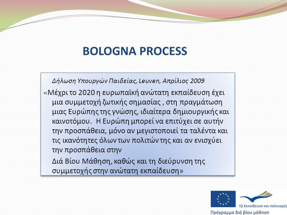 BOLOGNA PROCESS Δήλωση Υπουργών Παιδείας, Leuven, Απρίλιος 2009 «Μέχρι το 2020 η ευρωπαϊκή ανώτατη εκπαίδευση έχει μια συμμετοχή ζωτικής σημασίας, στη πραγμάτωση μιας Ευρώπης της γνώσης, ιδιαίτερα δημιουργικής και καινοτόμου.