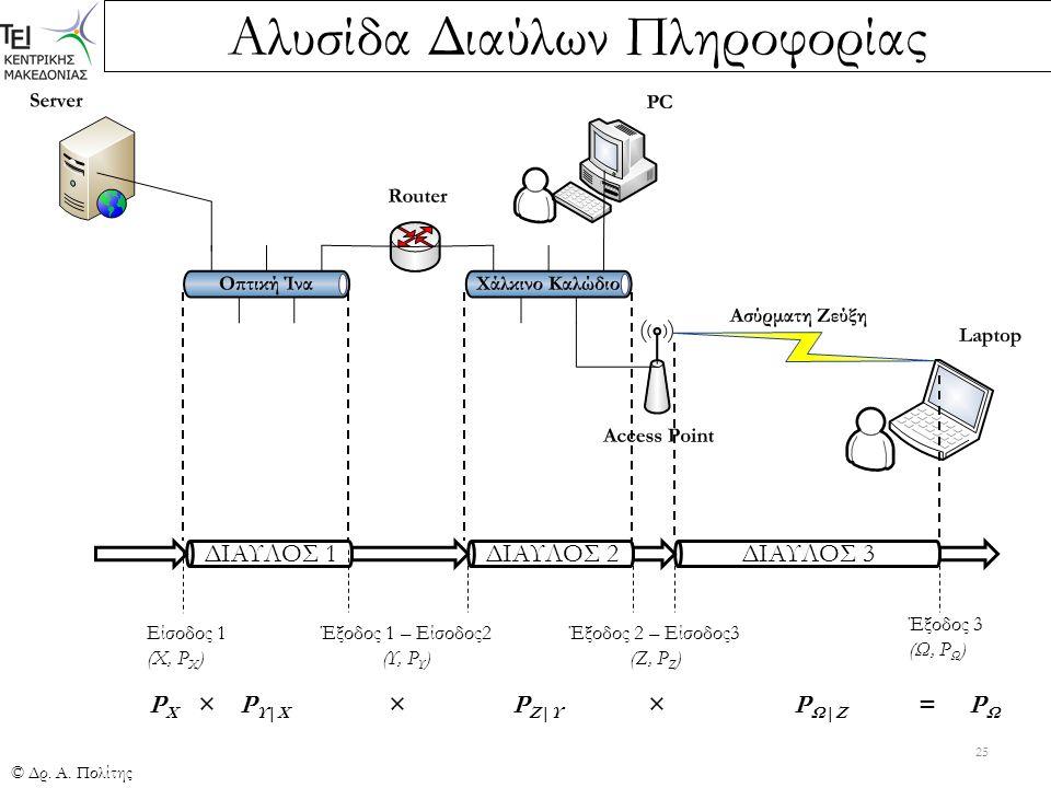 Αλυσίδα Διαύλων Πληροφορίας © Δρ. Α. Πολίτης 25 ΔΙΑΥΛΟΣ 1ΔΙΑΥΛΟΣ 2 ΔΙΑΥΛΟΣ 3 Είσοδος 1 (Χ, P X ) Έξοδος 1 – Είσοδος2 (Υ, P Υ ) Έξοδος 2 – Είσοδος3 (Ζ,