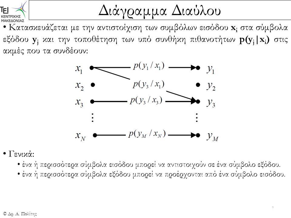 Διάγραμμα Διαύλου © Δρ. Α. Πολίτης 7 Κατασκευάζεται με την αντιστοίχιση των συμβόλων εισόδου x i στα σύμβολα εξόδου y j και την τοποθέτηση των υπό συν