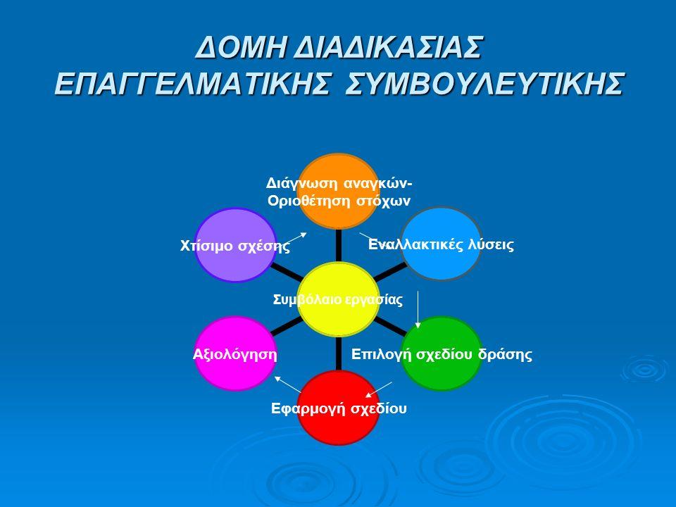 ΔΟΜΗ ΔΙΑΔΙΚΑΣΙΑΣ ΕΠΑΓΓΕΛΜΑΤΙΚΗΣ ΣΥΜΒΟΥΛΕΥΤΙΚΗΣ Συμβόλαιο εργασίας Διάγνωση αναγκών- Οριοθέτηση στόχων Εναλλακτικές λύσεις Επιλογή σχεδίου δράσης Εφαρμ