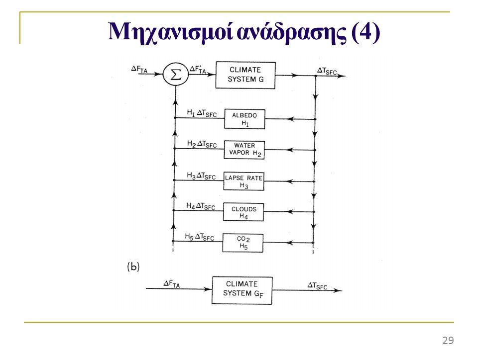 Μηχανισμοί ανάδρασης (4) 29