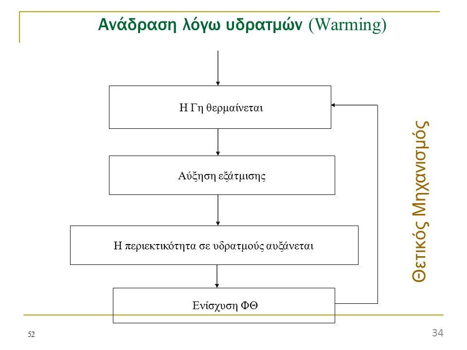 52 Ανάδραση λόγω υδρατμών (Warming) Η Γη θερμαίνεται Αύξηση εξάτμισης Η περιεκτικότητα σε υδρατμούς αυξάνεται Ενίσχυση ΦΘ Θετι κ ός Μ η χ α ν ισμ ό ς