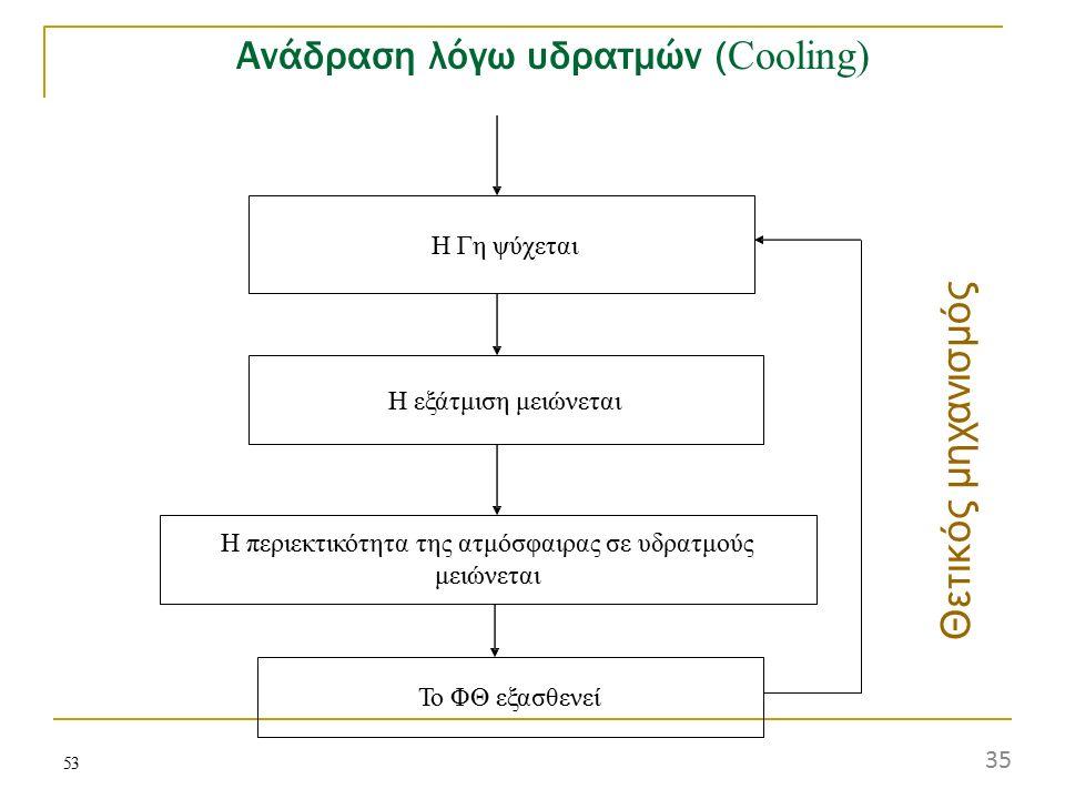 53 Ανάδραση λόγω υδρατμών ( Cooling) Η Γη ψύχεται Η εξάτμιση μειώνεται Η περιεκτικότητα της ατμόσφαιρας σε υδρατμούς μειώνεται Το ΦΘ εξασθενεί Θετι κ