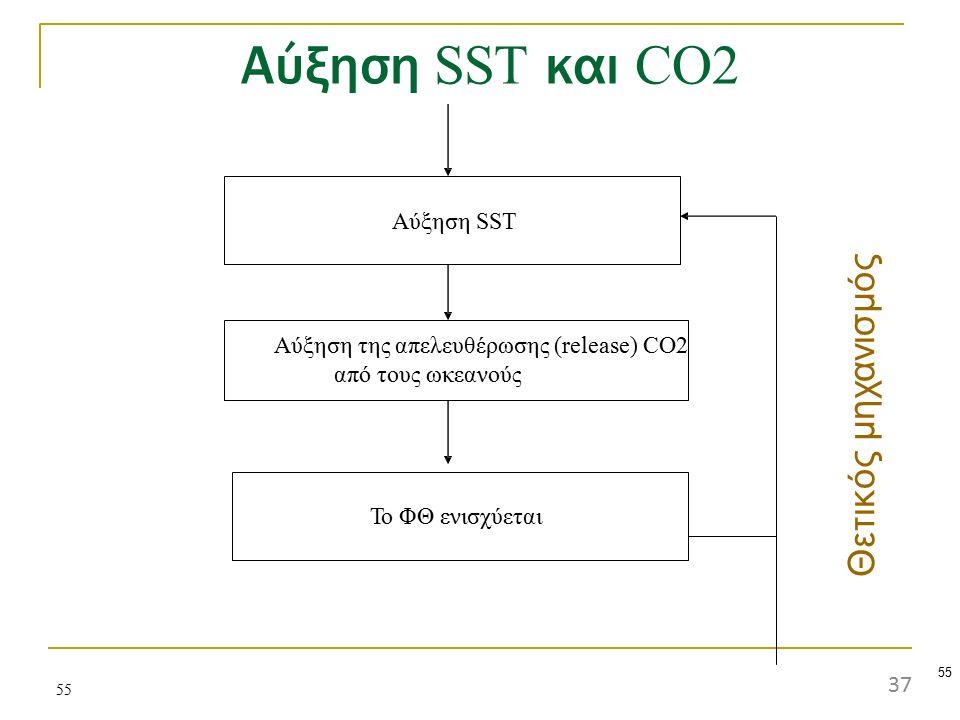 Αύξηση SST και CO2 55 Aύξηση SST Aύξηση της απελευθέρωσης (release) CO2 από τους ωκεανούς Το ΦΘ ενισχύεται Θετι κ ός μη χ α ν ισμ ό ς 37
