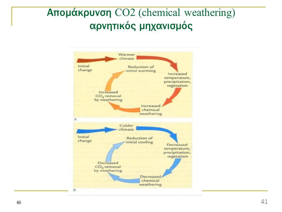 Απομάκρυνση CO2 (chemical weathering) αρνητικός μηχανισμός 60 41