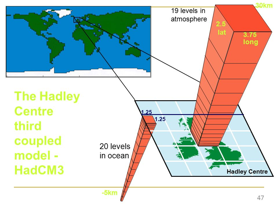 19 levels in atmosphere 20 levels in ocean 2.5 lat 3.75 long 1.25 The Hadley Centre third coupled model - HadCM3 30km -5km Hadley Centre 47