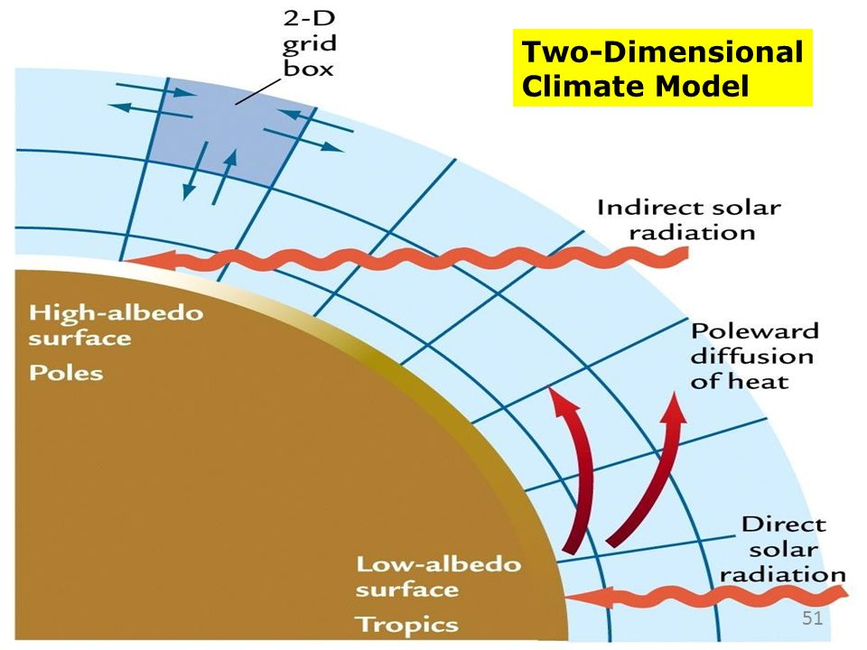 Two-Dimensional Climate Model 51