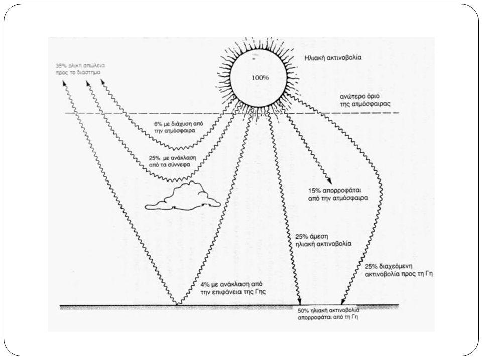 ΗΛΙΑΚΗ ΚΑΙ ΓΗΙΝΗ ΑΚΤΙΝΟΒΟΛΙΑ Φασματική κατανομή της ηλιακής ακτινοβολίας.