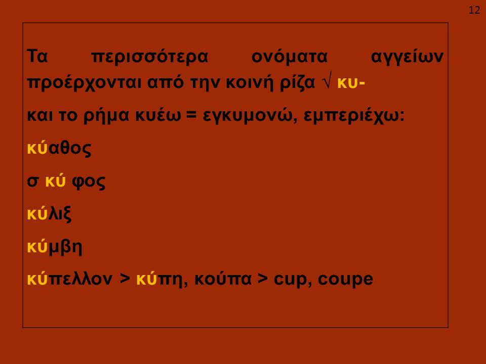 Τα περισσότερα ονόματα αγγείων προέρχονται από την κοινή ρίζα √ κυ- και το ρήμα κυέω = εγκυμονώ, εμπεριέχω: κύαθος σ κύ φος κύλιξ κύμβη κύπελλον > κύπ