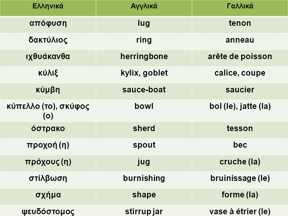 ΕλληνικάΑγγλικάΓαλλικά απόφυσηlugtenon δακτύλιοςringanneau ιχθυάκανθαherringbonearête de poisson κύλιξkylix, gobletcalice, coupe κύμβηsauce-boatsaucie
