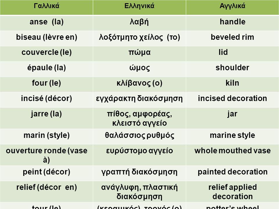 ΓαλλικάΕλληνικάΑγγλικά anse (la)λαβήhandle biseau (lèvre en)λοξότμητο χείλος (το)beveled rim couvercle (le)πώμαlid épaule (la)ώμοςshoulder four (le)κλ