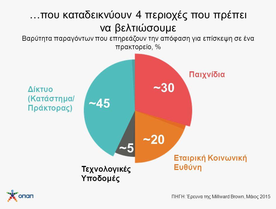 …που καταδεικνύουν 4 περιοχές που πρέπει να βελτιώσουμε Βαρύτητα παραγόντων που επηρεάζουν την απόφαση για επίσκεψη σε ένα πρακτορείο, % ~45 ~30 ~20 ~5 Δίκτυο (Κατάστημα/ Πράκτορας) Παιχνίδια Εταιρική Κοινωνική Ευθύνη Τεχνολογικές Υποδομές ΠΗΓΗ: Έρευνα της Millward Brown, Μάιος 2015
