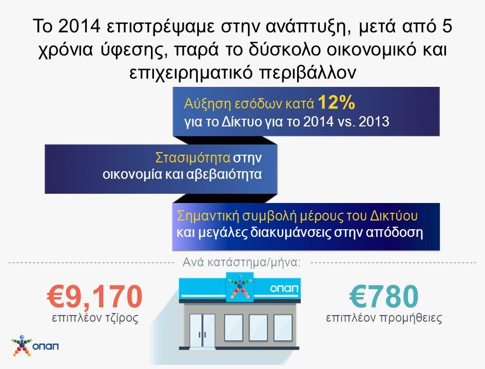 Σημαντική συμβολή μέρους του Δικτύου και μεγάλες διακυμάνσεις στην απόδοση Το 2014 επιστρέψαμε στην ανάπτυξη, μετά από 5 χρόνια ύφεσης, παρά το δύσκολο οικονομικό και επιχειρηματικό περιβάλλον Στασιμότητα στην οικονομία και αβεβαιότητα Αύξηση εσόδων κατά 12% για το Δίκτυο για το 2014 vs.