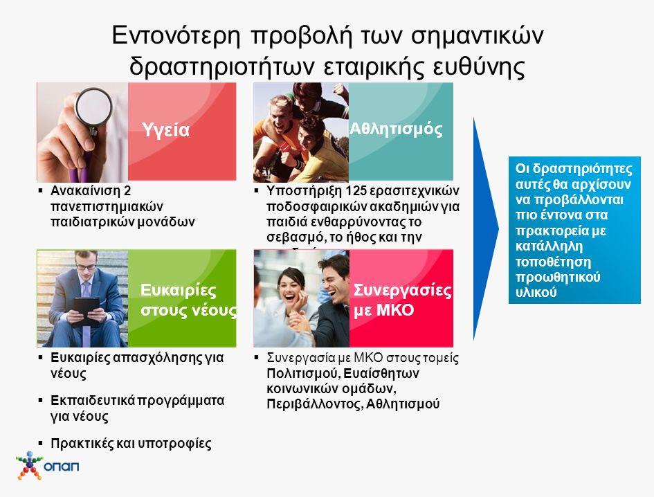 Εντονότερη προβολή των σημαντικών δραστηριοτήτων εταιρικής ευθύνης Υγεία Αθλητισμός Ευκαιρίες στους νέους Συνεργασίες με ΜΚΟ  Υποστήριξη 125 ερασιτεχνικών ποδοσφαιρικών ακαδημιών για παιδιά ενθαρρύνοντας το σεβασμό, το ήθος και την ομαδικότητα  Ευκαιρίες απασχόλησης για νέους  Εκπαιδευτικά προγράμματα για νέους  Πρακτικές και υποτροφίες  Συνεργασία με ΜΚΟ στους τομείς Πολιτισμού, Ευαίσθητων κοινωνικών ομάδων, Περιβάλλοντος, Αθλητισμού Οι δραστηριότητες αυτές θα αρχίσουν να προβάλλονται πιο έντονα στα πρακτορεία με κατάλληλη τοποθέτηση προωθητικού υλικού  Ανακαίνιση 2 πανεπιστημιακών παιδιατρικών μονάδων