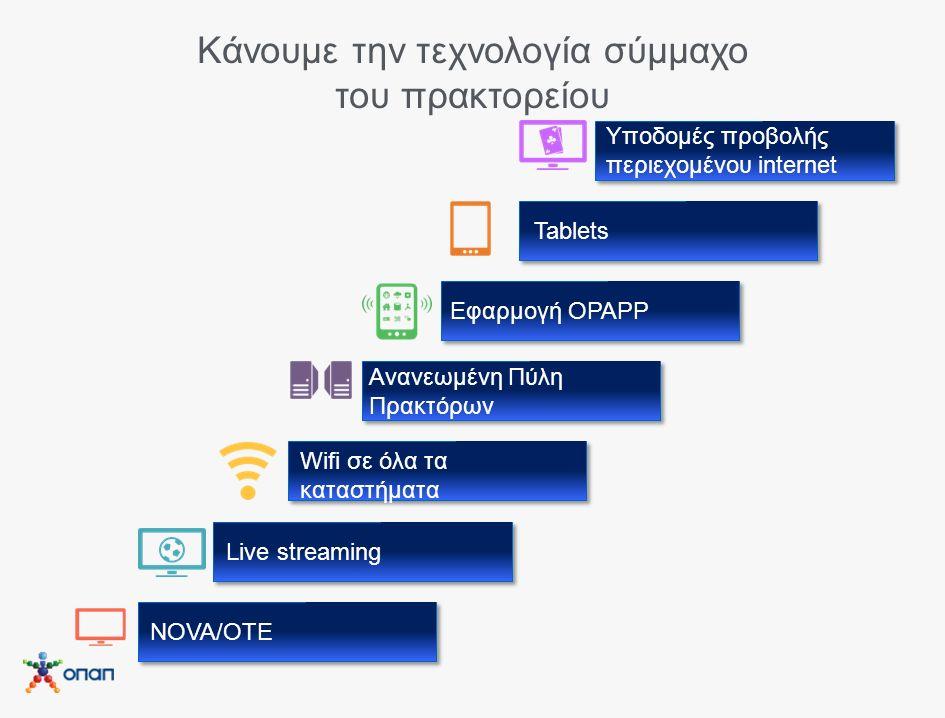 Κάνουμε την τεχνολογία σύμμαχο του πρακτορείου NOVA/OTE Live streaming Wifi σε όλα τα καταστήματα Ανανεωμένη Πύλη Πρακτόρων Εφαρμογή OPAPP Tablets Υποδομές προβολής περιεχομένου internet