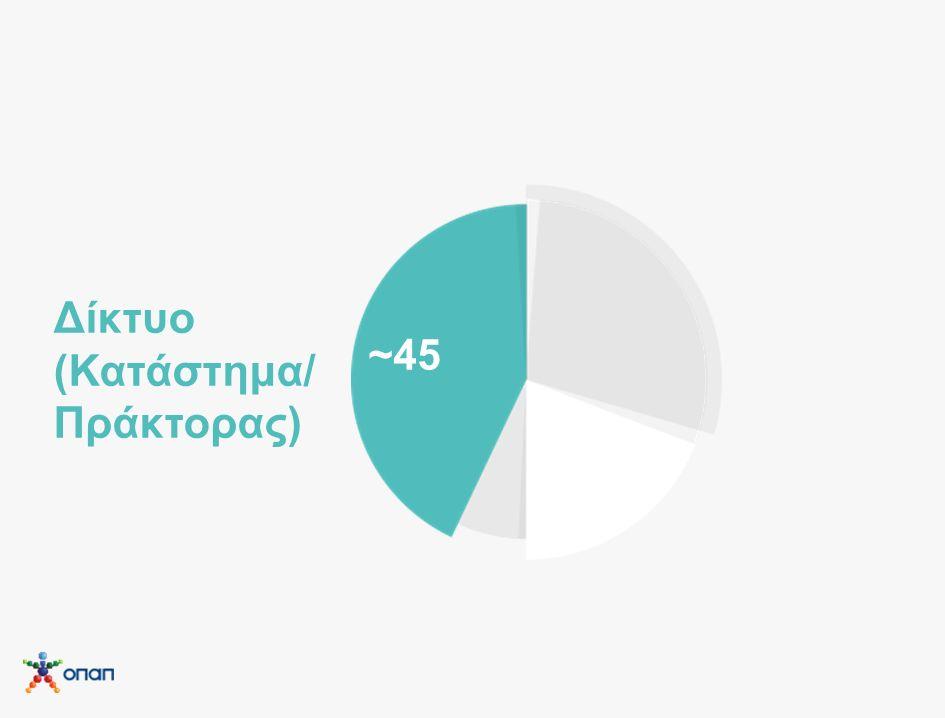 ~45 Δίκτυο (Κατάστημα/ Πράκτορας)