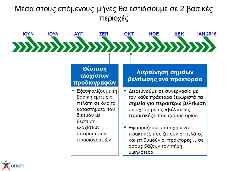 Μέσα στους επόμενους μήνες θα εστιάσουμε σε 2 βασικές περιοχές ΙΟΥΝΙΟΥΛΑΥΓΣΕΠΟΚΤΝΟΕΔΕΚΙΑΝ 2016 Διερεύνηση σημείων βελτίωσης ανά πρακτορείο ▪ Διερευνούμε σε συνεργασία με τον κάθε πράκτορα ξεχωριστά τα σημεία για περαιτέρω βελτίωση σε σχέση με τις «βέλτιστες πρακτικές» που έχουμε ορίσει ▪ Εφαρμόζουμε επιτυχημένες πρακτικές που ζητούν οι πελάτες και επιθυμούν οι πράκτορες… σε όσους βάζουν τον πήχη υψηλότερα Θέσπιση ελαχίστων προδιαγραφών ▪ Εξασφαλίζουμε τη βασική εμπειρία πελάτη σε όλα τα καταστήματα του δικτύου με θέσπιση ελαχίστων απαραίτητων προδιαγραφών