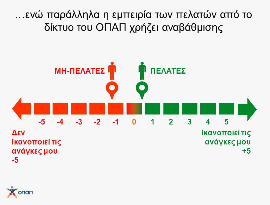 …ενώ παράλληλα η εμπειρία των πελατών από το δίκτυο του ΟΠΑΠ χρήζει αναβάθμισης Ικανοποιεί τις ανάγκες μου +5 Δεν Ικανοποιεί τις ανάγκες μου -5 ΠΕΛΑΤΕΣΜΗ-ΠΕΛΑΤΕΣ -5-4-3-2012345