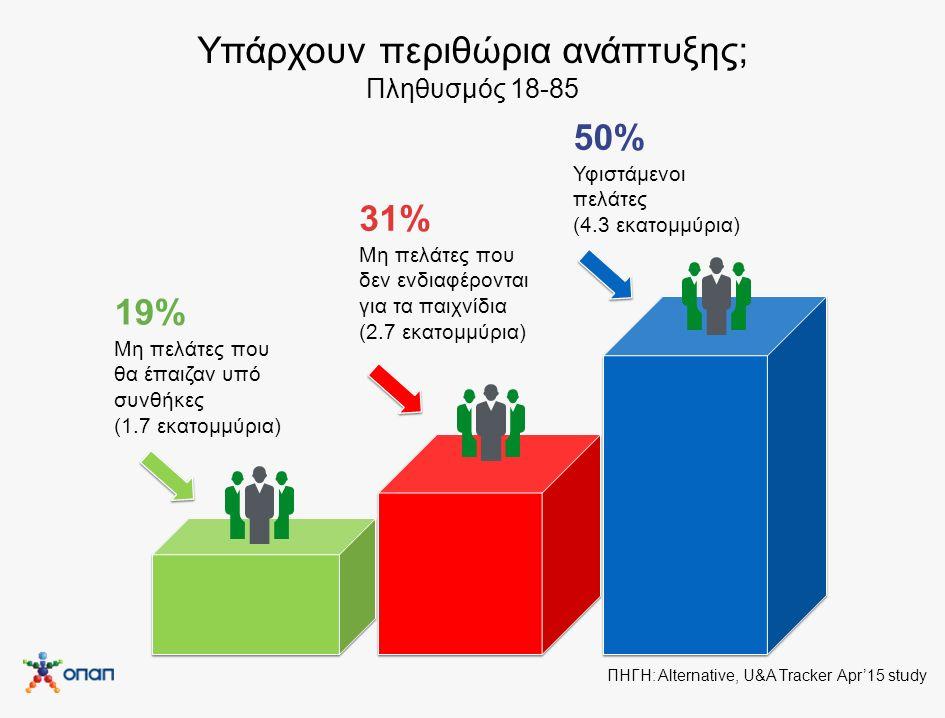 Υπάρχουν περιθώρια ανάπτυξης; Πληθυσμός 18-85 19% Μη πελάτες που θα έπαιζαν υπό συνθήκες (1.7 εκατομμύρια) 31% Μη πελάτες που δεν ενδιαφέρονται για τα παιχνίδια (2.7 εκατομμύρια) 50% Υφιστάμενοι πελάτες (4.3 εκατομμύρια) ΠΗΓΗ: Alternative, U&A Τracker Apr'15 study