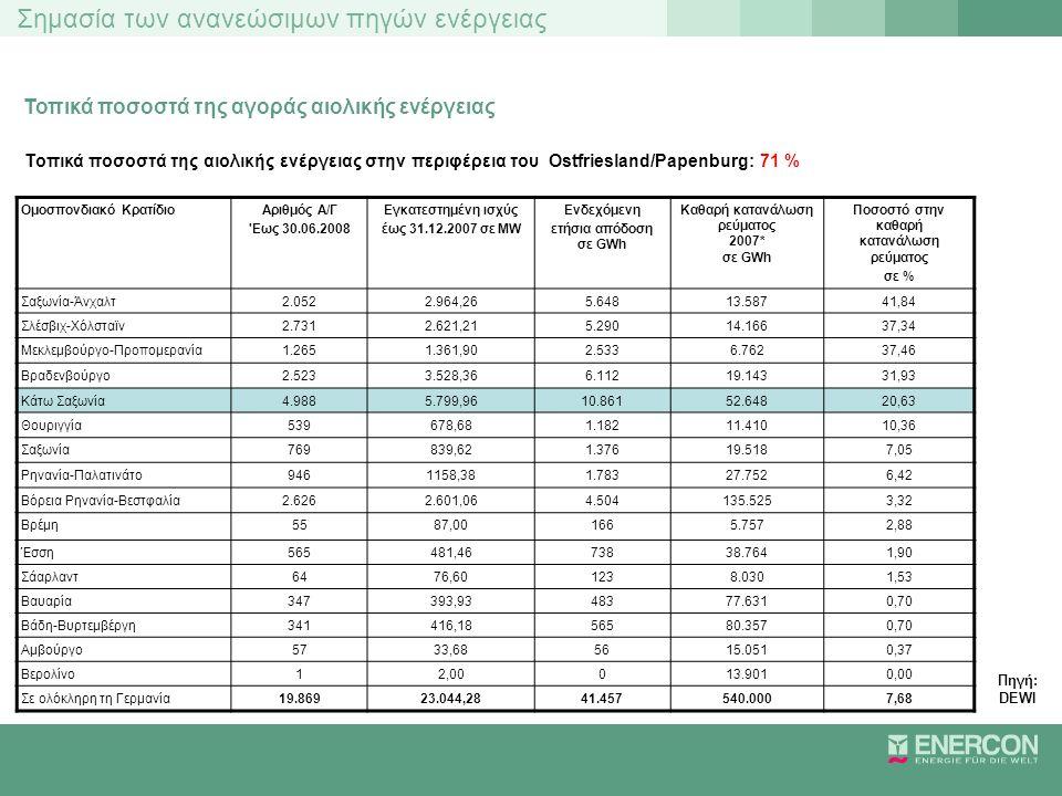 Σημασία των ανανεώσιμων πηγών ενέργειας Τοπικά ποσοστά της αγοράς αιολικής ενέργειας Τοπικά ποσοστά της αιολικής ενέργειας στην περιφέρεια του Ostfrie
