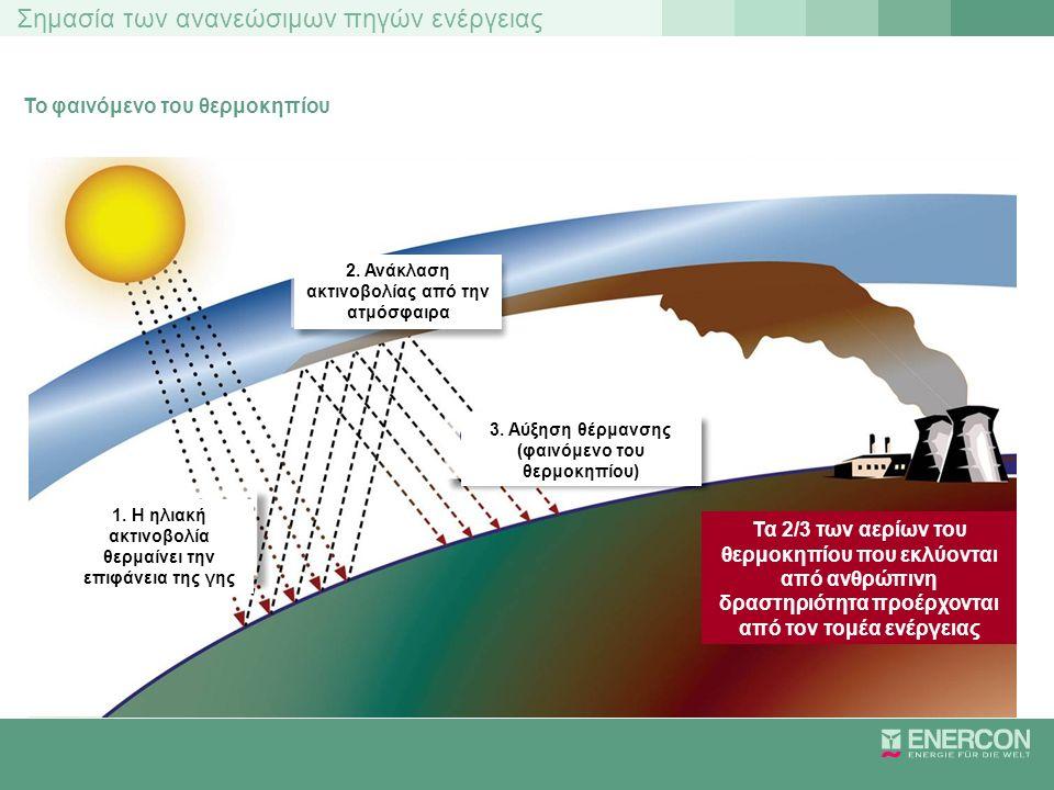 Σημασία των ανανεώσιμων πηγών ενέργειας Το φαινόμενο του θερμοκηπίου 2. Ανάκλαση ακτινοβολίας από την ατμόσφαιρα 1. Η ηλιακή ακτινοβολία θερμαίνει την
