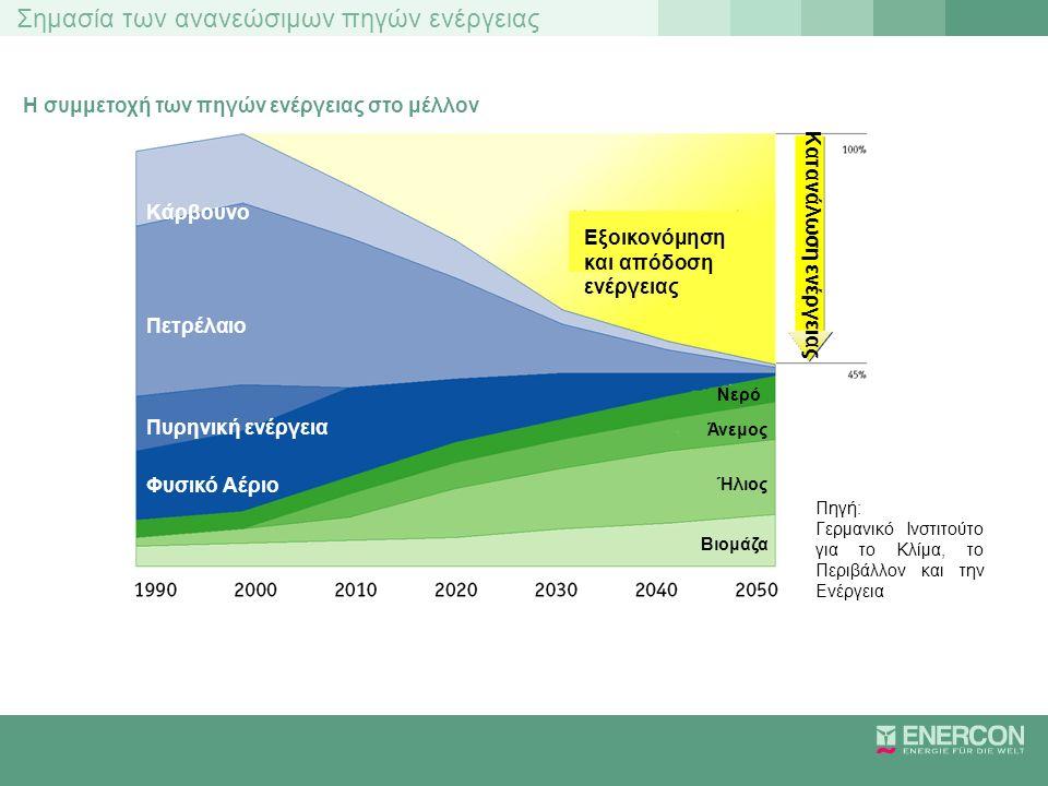 Σημασία των ανανεώσιμων πηγών ενέργειας Η συμμετοχή των πηγών ενέργειας στο μέλλον Κάρβουνο Πετρέλαιο Πυρηνική ενέργεια Φυσικό Αέριο Εξοικονόμηση και