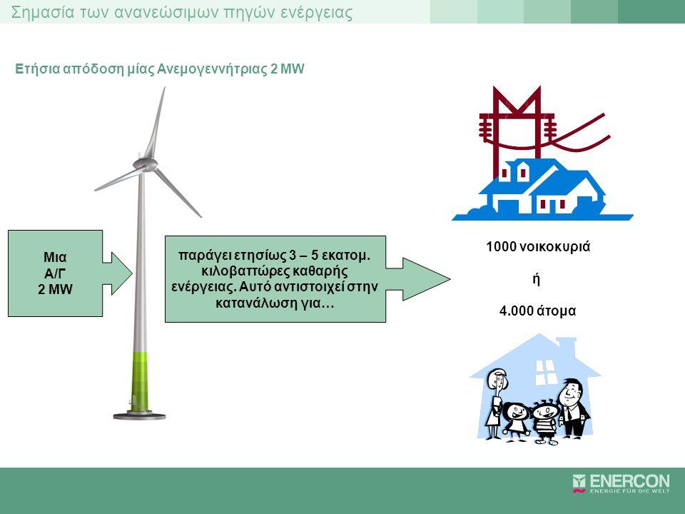 Σημασία των ανανεώσιμων πηγών ενέργειας Ετήσια απόδοση μίας Ανεμογεννήτριας 2 MW Μια Α/Γ 2 MW 1000 νοικοκυριά ή 4.000 άτομα παράγει ετησίως 3 – 5 εκατ