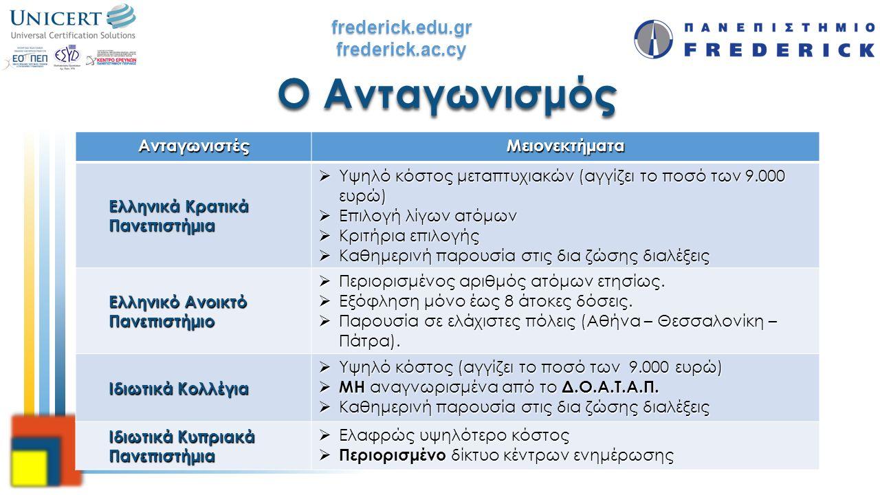 frederick.edu.grfrederick.ac.cy Ο Ανταγωνισμός ΑνταγωνιστέςΜειονεκτήματα Ελληνικά Κρατικά Πανεπιστήμια  Υψηλό κόστος μεταπτυχιακών (αγγίζει το ποσό τ