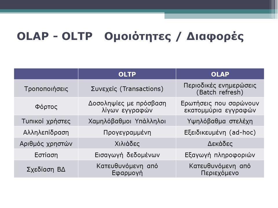 OLAP - OLTP Ομοιότητες / Διαφορές OLTPOLAP ΤροποποιήσειςΣυνεχείς (Transactions) Περιοδικές ενημερώσεις (Batch refresh) Φόρτος Δοσοληψίες με πρόσβαση λ