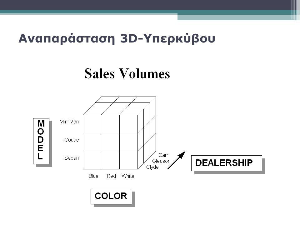 Αναπαράσταση 3D-Υπερκύβου