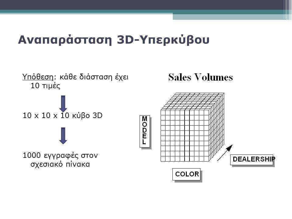 Υπόθεση: κάθε διάσταση έχει 10 τιμές 10 x 10 x 10 κύβο 3D 1000 εγγραφές στον σχεσιακό πίνακα