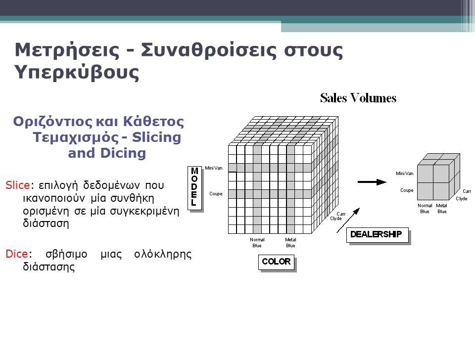 Οριζόντιος και Κάθετος Τεμαχισμός - Slicing and Dicing Slice: επιλογή δεδομένων που ικανοποιούν μία συνθήκη ορισμένη σε μία συγκεκριμένη διάσταση Dice
