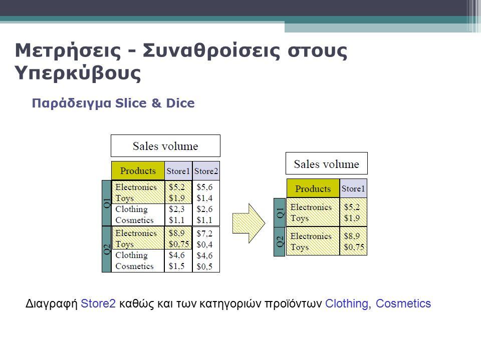 Παράδειγμα Slice & Dice Μετρήσεις - Συναθροίσεις στους Υπερκύβους Διαγραφή Store2 καθώς και των κατηγοριών προϊόντων Clothing, Cosmetics
