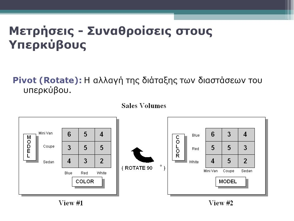 Pivot (Rotate): Η αλλαγή της διάταξης των διαστάσεων του υπερκύβου. Μετρήσεις - Συναθροίσεις στους Υπερκύβους